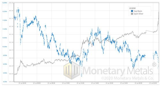 Silver Price Chart (Monetary Metals)