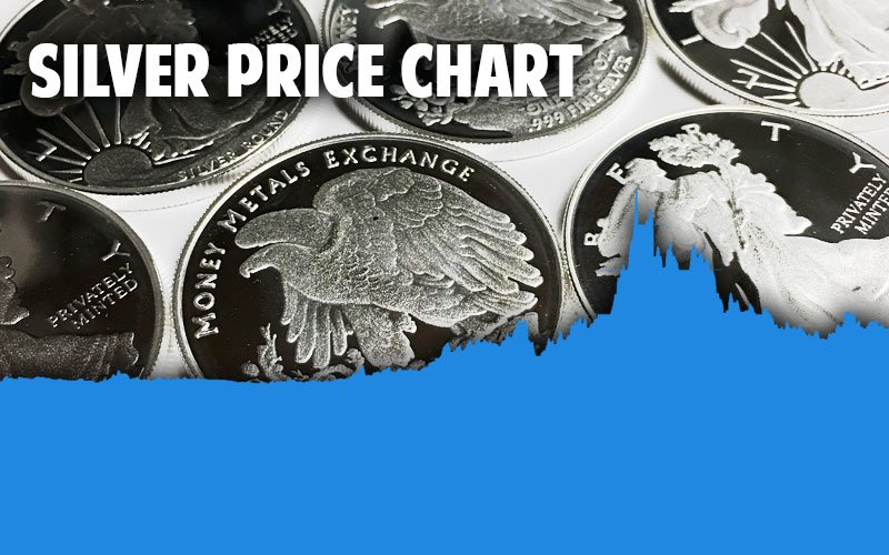 Silver Prices Today Live Spot Historical Charts