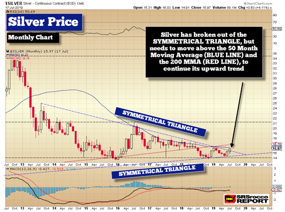 Silver Price (Monthly Chart)- 190717