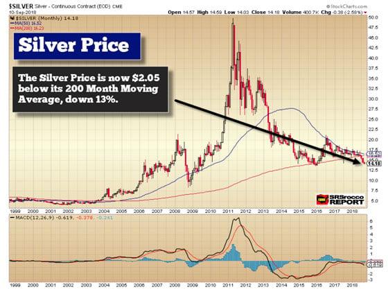 Silver Price (September 10, 2018)