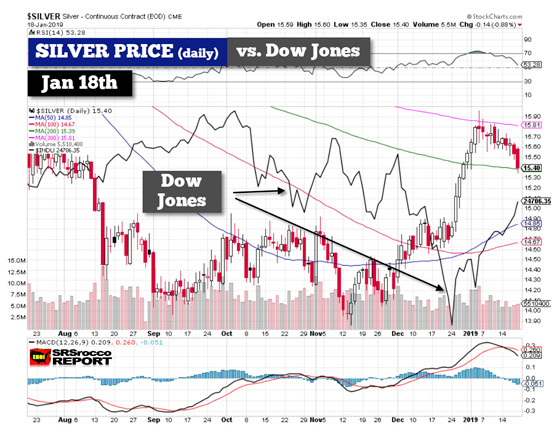 Silver Price vs Dow Jones (Daily) - January 18, 2019