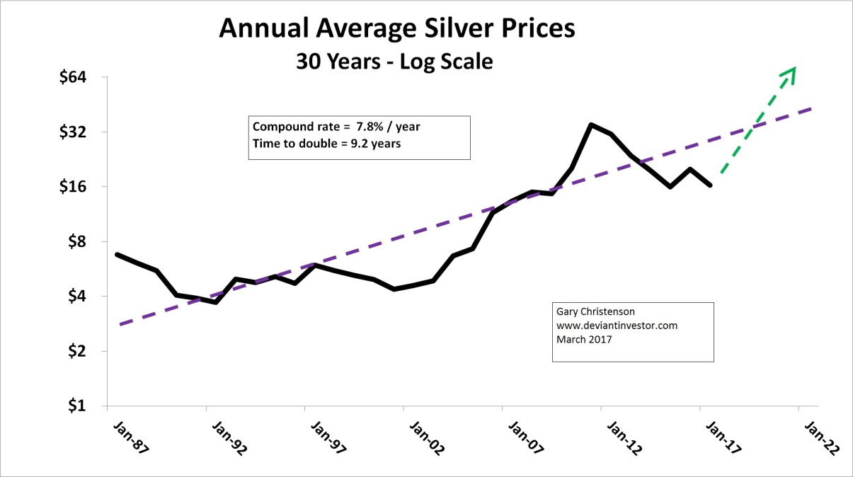 Silver Prices Graph