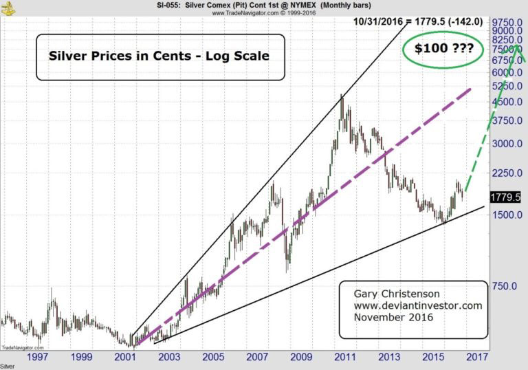Silver Prices in Cents - Log Scale