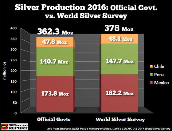 Silver Production 2016: Official Govt. vs. World Silver Survey