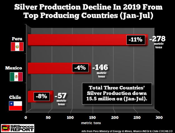 Silver Production Decline in 2019 from Top Producing Countries (Jan - July)
