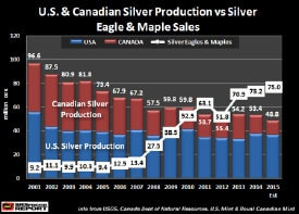 U.S. vs Canadian Silver Production versus Silver Eagle and Maple coin sales