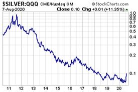 Silver:QQQ (August 7, 2020)