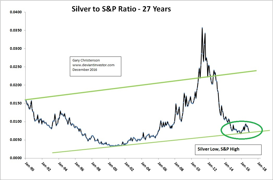 Silver To S P Ratio 27 Years