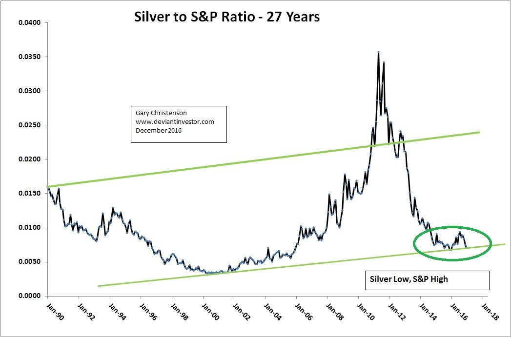 Silver to S&P Ratio - 27 Years