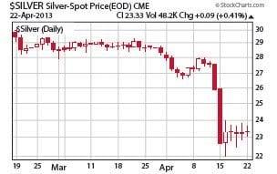 Silver spot prices