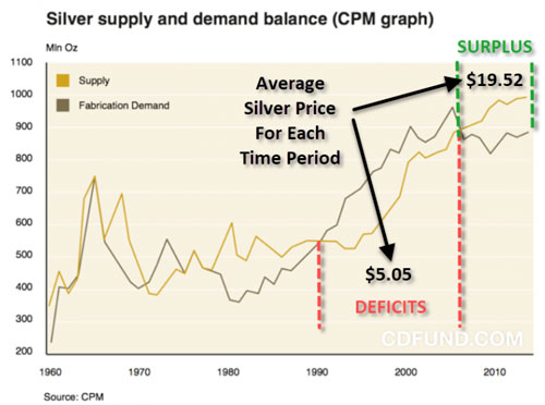 Silver Supply and Demand Balance (CPM Graph)