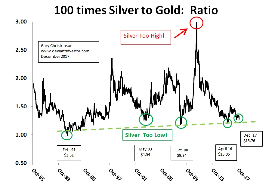 silver to gold 100xs