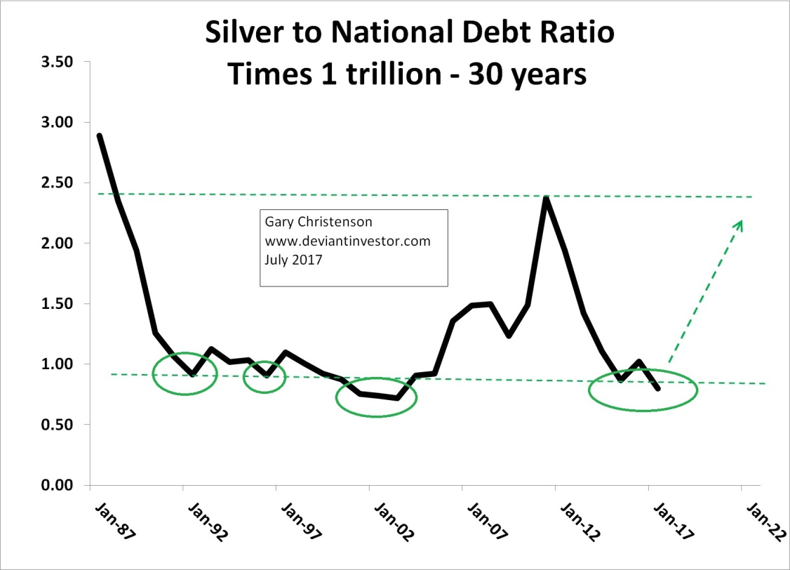 Silver to National Debt Ratio