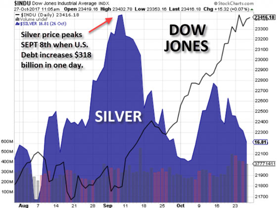 Silver vs. Dow Jones - October 27, 2017