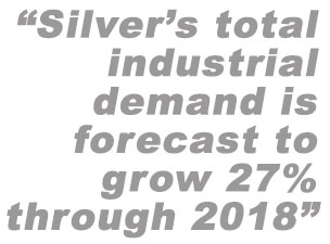 Silver's total industrial demand is forecast to grow