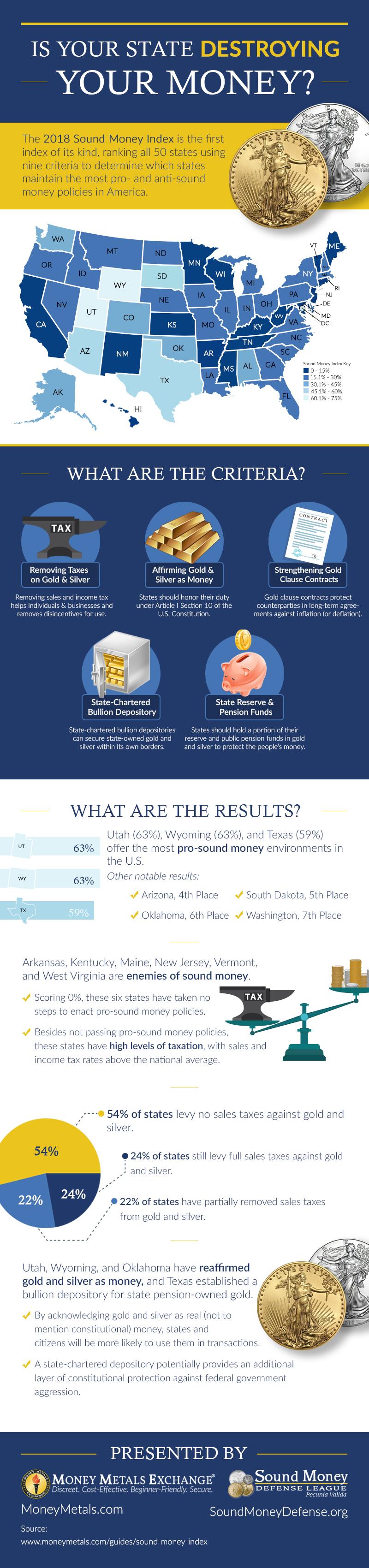 Sound Money Index Infographic