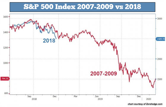 S&P 500 Index (2007-2009 vs 2018)