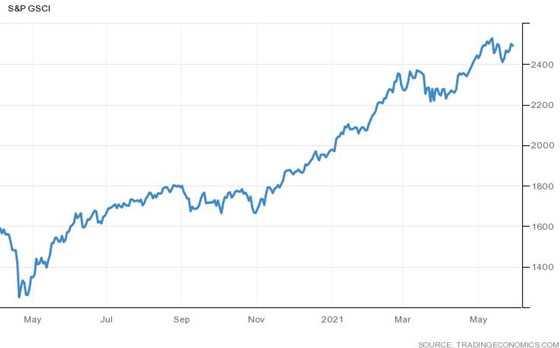 S&P GSCI (Chart)