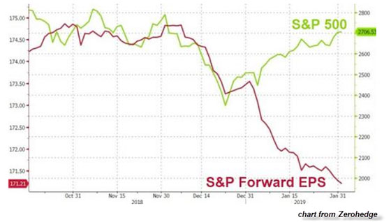S&P 500 vs S&P Forward EPS