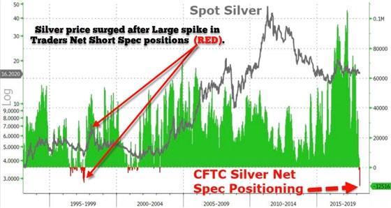 Spot Silver (Chart)