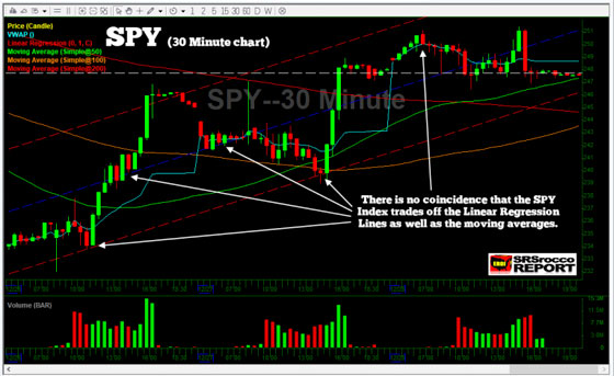 SPY (30 Minute Chart)