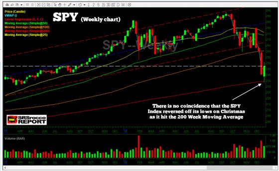 SPY (Weekly Chart)