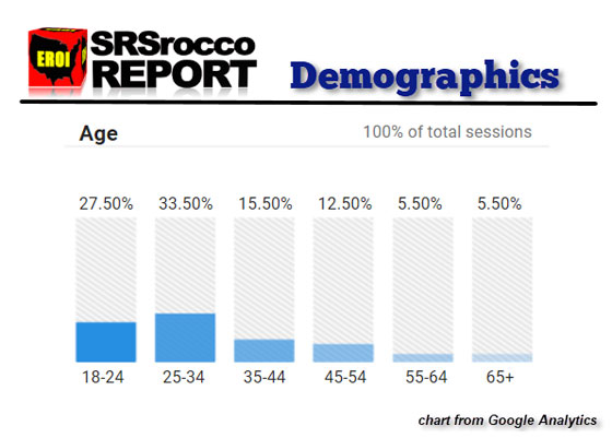 SRSrocco Report Demographics (Chart)