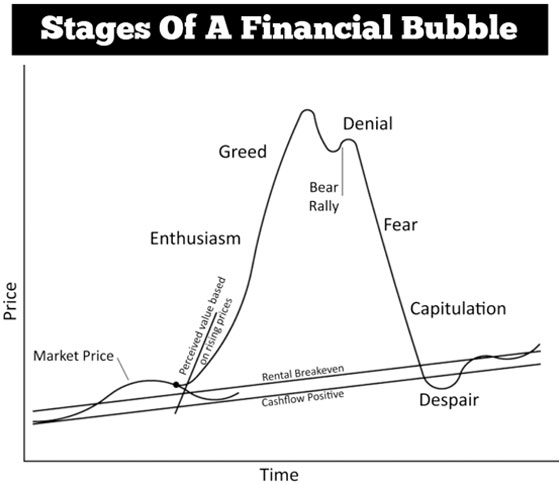 Stages of a Finacial Bubble