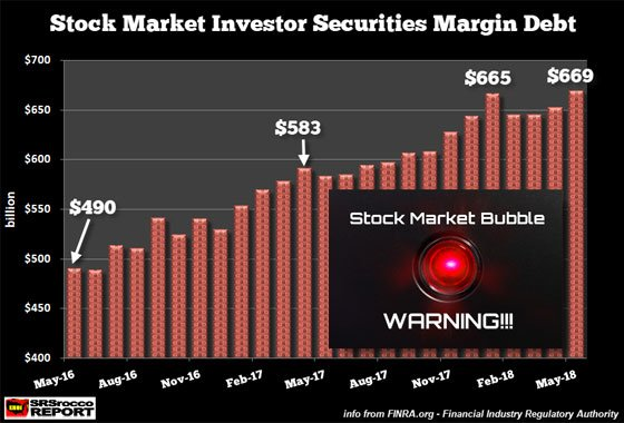 Stock Market Investor Securities Margin Debt