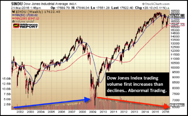 Dow Jones Abnormal Trading