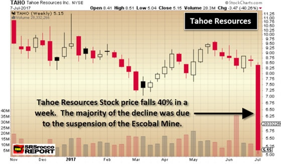 Tahoe Resources Chart