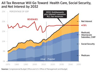 All Tax Revenue Will Go Toward Health Care, Social Security, and Net Interest by 2032