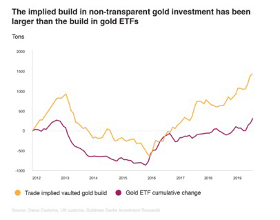 The implied build in non-transparent gold investment has been larger than the build in gold ETFs