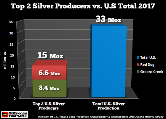 Top 2 silver producers vs. u.s. total 2017