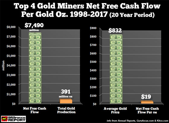 Top 4 Gold Miners Net Free Cash Flow per Gold Oz. 1998-2017 (20 Year Period)