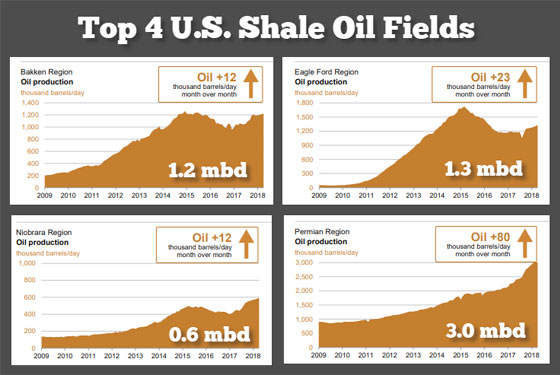 Top 4 U.S. Shale Oil Fields