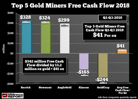 Top 5 Gold Miners Free Cash Flow 2018