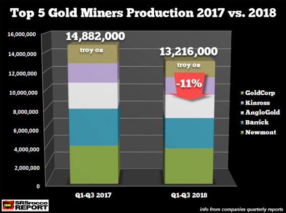 Top 5 Gold Miners Production 2017 vs 2018