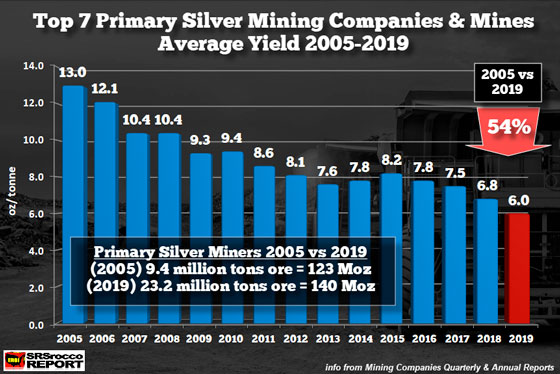 Top 7 Primary Silver Mining Companies and Mines Average Yield 2005-2019