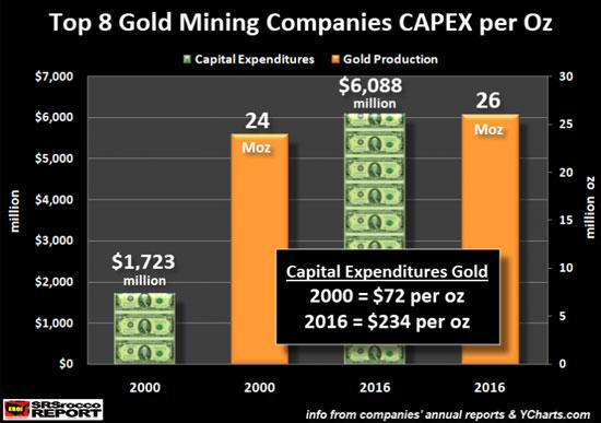 Top 8 Gold Mining Companies CAPEX per Oz