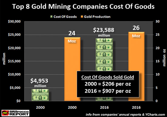 Top 8 Gold Mining Companies Cost of Goods