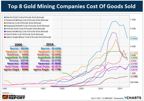 Top 8 Gold Mining Companies Cost of Goods Sold