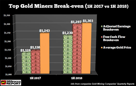 Top Gold Miners Break-even (1H 2017 vs 1H 2018)