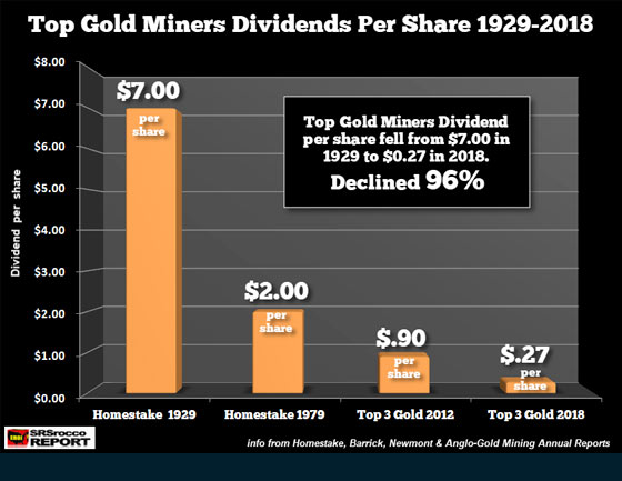 Top Gold Miners Dividends Per Share 1929-2018