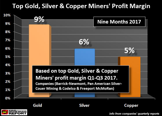 Top Gold, Silver, & Copper Miners' Profit Margin