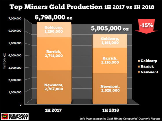 Top Miners Gold Production 1H 2017 vs 1H 2018