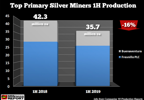 Top Primary Silver Miners 1H Production