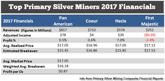 Top Primary Silver Miners - 2017 Financials