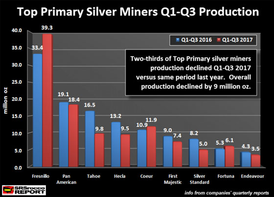 Top Primary Silver Miners Q1-Q3 Production