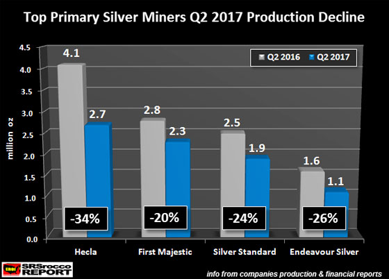 Top Primary Silverers Q2 2017 Production Decline 02